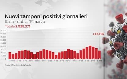 Coronavirus in Italia, il bollettino con i dati di oggi 1 marzo