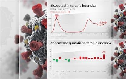 Covid, aumentano ancora i ricoveri in terapia intensiva: +58. I DATI