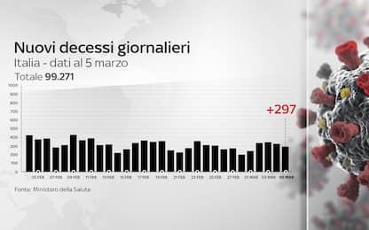 Coronavirus in Italia, il bollettino con i dati di oggi 5 marzo