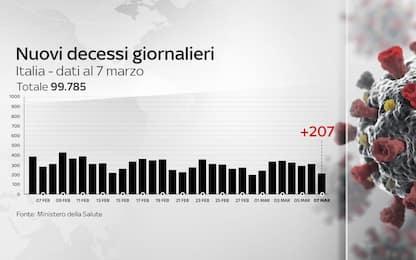 Coronavirus in Italia, il bollettino con i dati di oggi 7 marzo