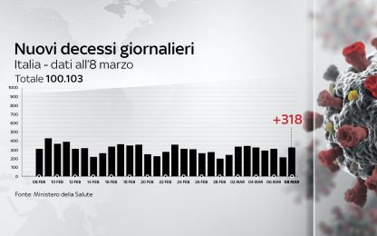 Coronavirus in Italia, il bollettino con i dati di oggi 8 marzo