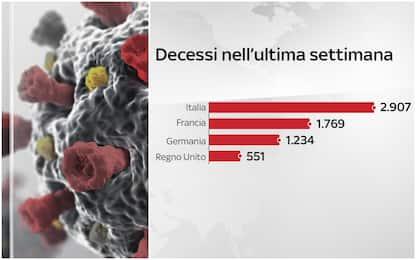 Covid: l'Italia supera Francia, Germania e Uk per morti in 7 giorni