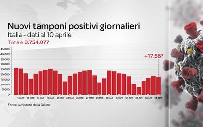 Coronavirus in Italia, il bollettino con i dati di oggi 10 aprile