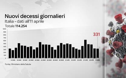 Coronavirus in Italia, il bollettino con i dati di oggi 11 aprile