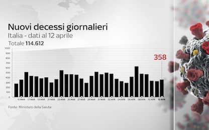 Coronavirus in Italia, il bollettino con i dati di oggi 12 aprile