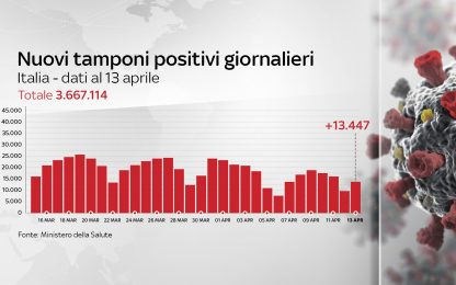 Coronavirus in Italia, il bollettino con i dati di oggi 13 aprile