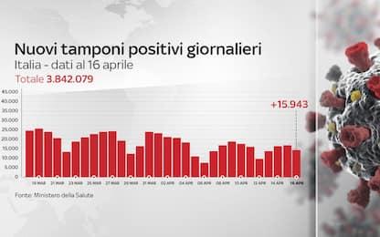 Coronavirus in Italia, il bollettino con i dati di oggi 16 aprile