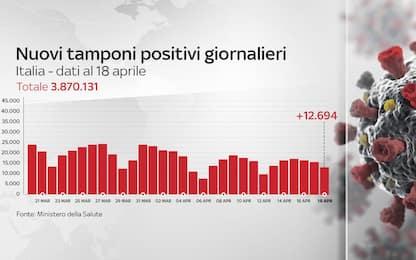 Coronavirus in Italia, il bollettino con i dati di oggi 18 aprile