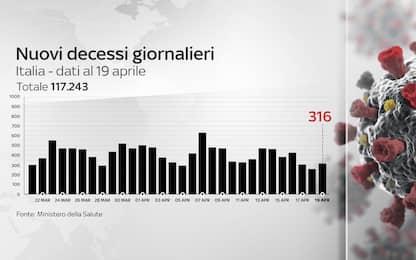 Coronavirus in Italia, il bollettino con i dati di oggi 19 aprile