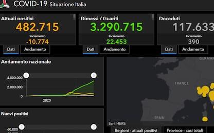 Covid in Italia e nel mondo: ultime notizie di oggi 20 aprile. DIRETTA