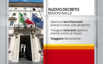Decreto Covid Aprile 2021 Incontro Governo Regioni