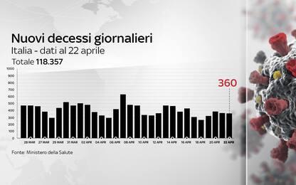 Coronavirus in Italia, il bollettino con i dati di oggi 22 aprile