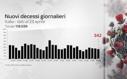 Coronavirus in Italia, il bollettino con i dati di oggi 23 aprile