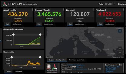 Covid in Italia e nel mondo: le ultime notizie del 30 aprile