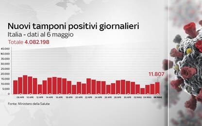 Coronavirus in Italia, il bollettino con i dati di oggi 6 maggio