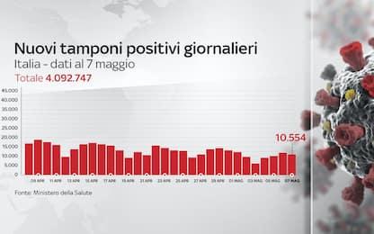 Coronavirus in Italia, il bollettino con i dati di oggi 7 maggio