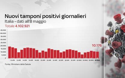 Coronavirus in Italia, il bollettino con i dati di oggi 8 maggio