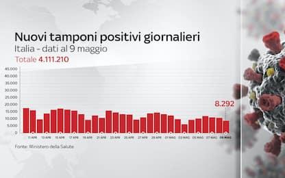 Coronavirus in Italia, il bollettino con i dati di oggi 9 maggio