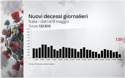 Covid, 139 vittime in 24 ore: dato più basso dal 25 ottobre. I DATI