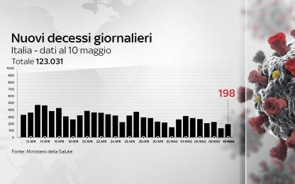 Coronavirus in Italia, il bollettino con i dati di oggi 10 maggio
