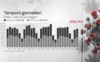 Grafiche coronavirus: i tamponi giornalieri