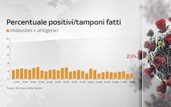 Grafiche coronavirus: percentuale positivi/tamponi fatti