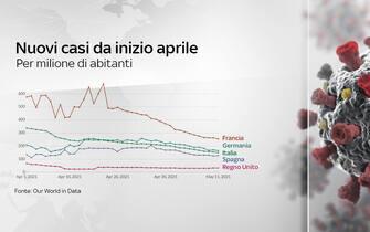 I nuovi casi da inizio aprile per milione di abitanti