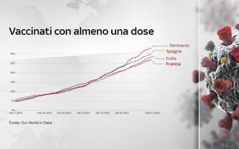 I vaccinati con almeno una dose nei diversi Paesi