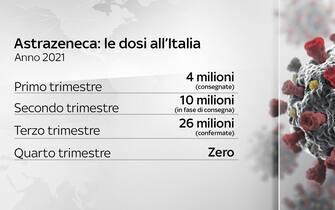 Astrazeneca, le dosi all'Italia