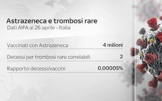 Astrazeneca e trombosi rare