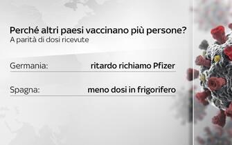 Perché altri Paesi vaccinano più persone?
