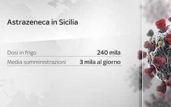 Astrazeneca in Sicilia