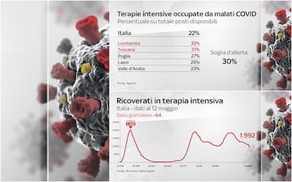 Covid, terapie intensive sotto i 2mila pazienti: regioni in difficoltà