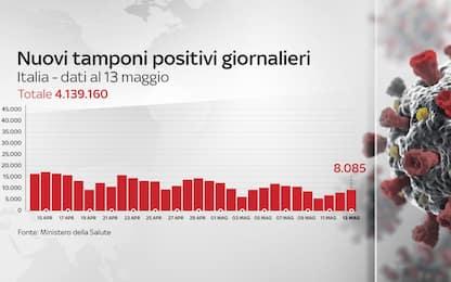 Coronavirus in Italia, il bollettino con i dati di oggi 13 maggio