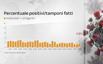 Secondo il bollettino del 13 maggio 2021 la percentuale positivi è del 2,8%