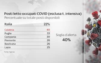Secondo il bollettino del 13 maggio 2021 solo la Calabria supera la soglia d'allerta dei posti letto occupati da pazienti Covid, escluse le terapie intensive