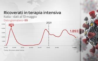 Secondo il bollettino del 13 maggio 2021 le terapie intensive sono in calo