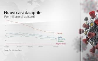 Una grafica con i dati dei nuovi casi da aprile