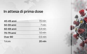 Le persone in Italia in attesa della prima dose