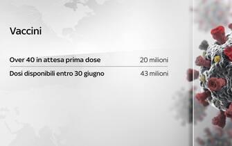 Una grafica sui vaccini in Italia