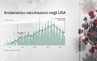 L'andamento delle vaccinazioni negli Usa