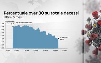 Una grafica mostra la percentuale degli over 80 sul totale dei decessi