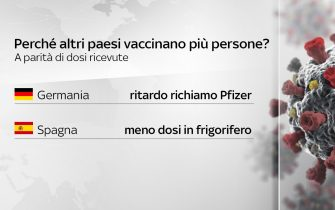 Perché altri Paesi vaccinano più persone: le scelte di Germania e Spagna