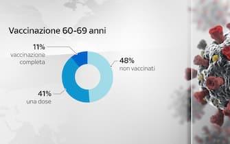 Come sta procedendo la vaccinazione Covid nella fascia 60-69 anni