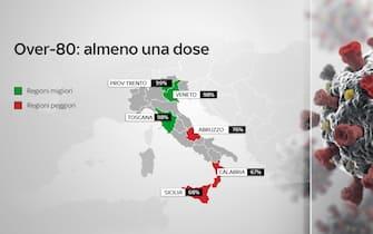 Quanti over 80 hanno ricevuto almeno una dose in Italia