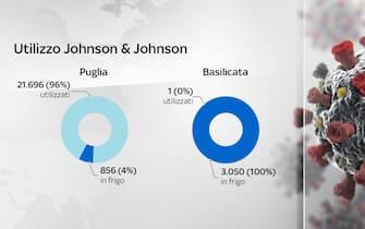 L'utilizzo del vaccino Johnson& Johnson in Puglia e Basilicata
