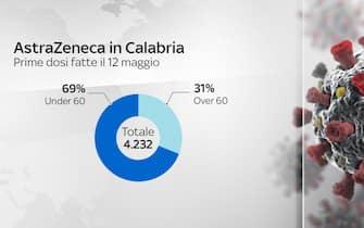 Utilizzo vaccino AstraZeneca in Calabria