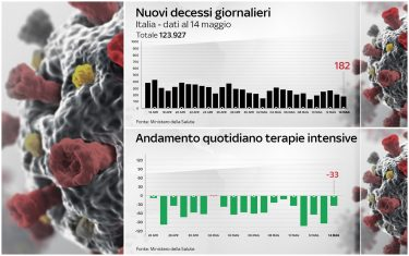 Due grafici mostrano l'andamento dei decessi giornalieri in Italia per covid e l'andamento dei ricoveri in terapia intensiva