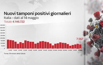 Il grafico dei casi registrati in Italia giorno per giorno