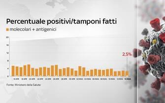 Grafico sulla percentuale di positivi in Italia